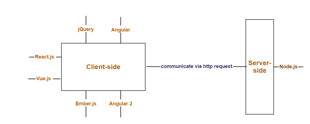 Why Node js is so important in server-side technology