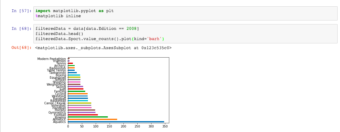 Matplotlib Tutorial With Example | Python Jupyter Notebook Course