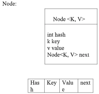 HashMap in Java Tutorial Example | Getting Started With Java