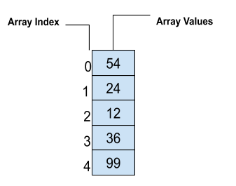 C++ Array Tutorial With Example | Arrays in C++ Explained