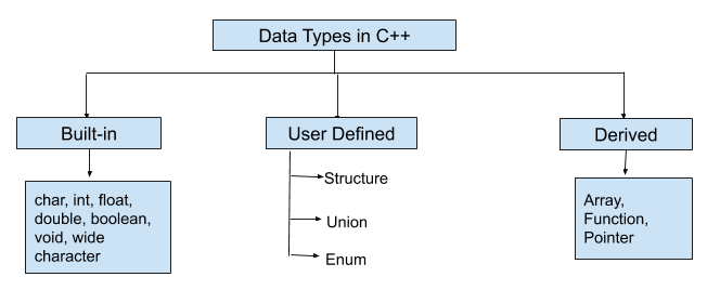 C++ Data Types Tutorial | Data Types in C++ Example