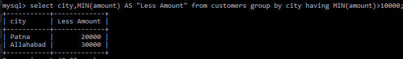 HAVING Clause with SQL MIN