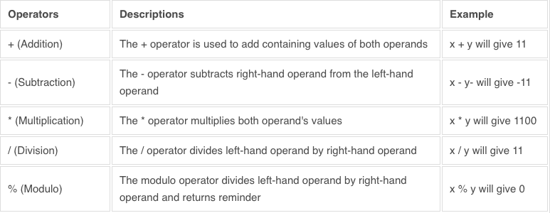 SQL Operators Tutorial With Example From Scratch