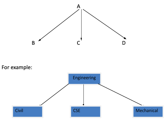 Multiple Multilevel and Hierarchical Inheritance
