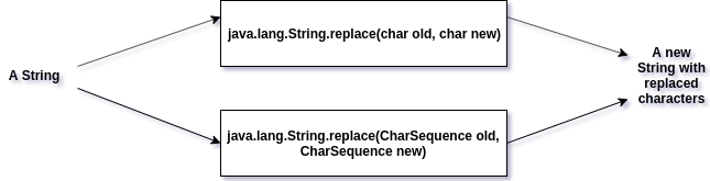 Java String replace Example